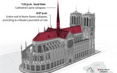 The Notre Dame Fire