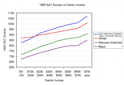 There have been noticeable differences in the SAT scores by family income since 1995.