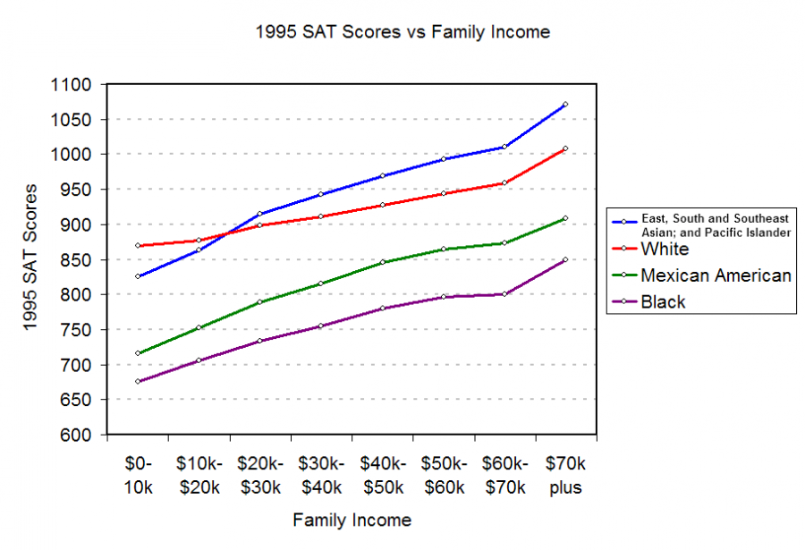 Removing the SAT and ACT from college applications