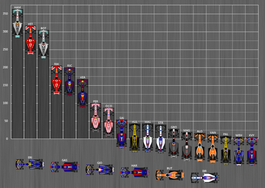 Here is how every championship team has been doing through the mock season!